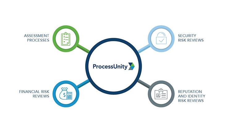 Integrate External Data into Your Vendor Risk Program
